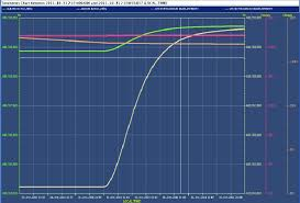Rf Frequencies And Intensities During The Ramp Of Two