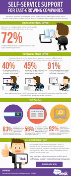 infographic self service support sites can help customers answer their own questions any time