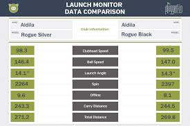Aldila Swing Speed Chart Aldila Rogue Silver And Rogue Black Shaft Review Plugged