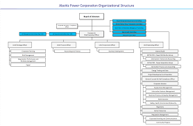 Company Organizational Structure Chart Aboitiz Power Corporation Organizational Structure And Chart