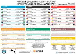 Premier League Wall Chart Download Print And Share Olympic Games 2016 Womens
