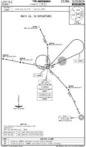 Uk Aerodrome Charts Flying Jepp Approach Plates Vs Uk Aip Plates
