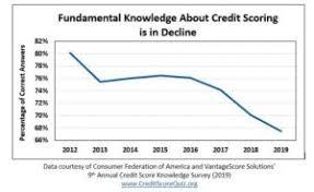Credit Score Range Chart 2014 Survey Reveals That Consumer Knowledge About Credit Scores