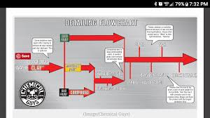 Chemical Guys Detailing Flow Chart Best Picture Of Chart