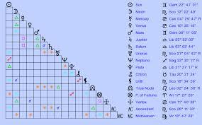 Birth Chart Chris 1981 Evans Gemini Zodiac Sign Astrology