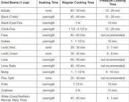 Pressure Cooker Cooking Chart Adzuki Beans Pressure Cooker Time Favorite