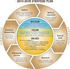 Stryker Organizational Chart How To Prepare For Western Michigan Wmed Homer Stryker