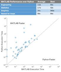 matlab vs python top reasons to choose matlab matlab simulink comparison of matlab and python execution time