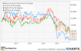 Investing Oil Chart 3 Oil Companies Investing In Wind Energy The Motley Fool
