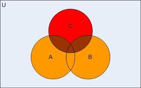 Venn Diagram Aub Aub Venn Diagram