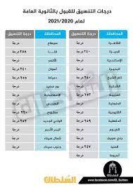 تنسيق الثانوية العامة ٢٠٢٠ محافظة الشرقية