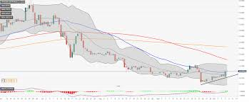 Tron Chart Tron Price Analysis Trx Usd Breaks Above Sma50 On A Daily