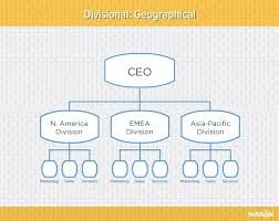Home Care Agency Organizational Chart 9 Types Of Organizational Structure Every Company Should