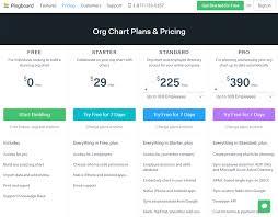 Best Org Chart Software Review Org Chart Software Orgweaver