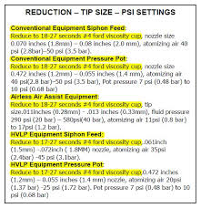 Viscosity Cup Comparison Chart How To Measure And Adjust The Viscosity Of Spray Finishes