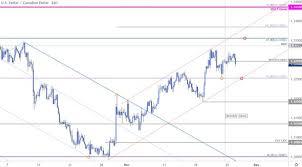 Near Term Trade Setups In Usd Cad Eur Usd Aud Usd