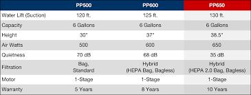 Central Vacuum Comparison Chart Nutone Central Vacuum Purepower 650w Power Unit