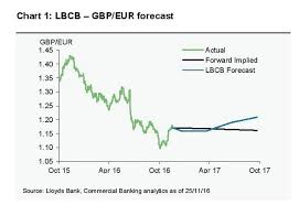 Euro Rate Chart 2017 Exchange Rate Forecast Lloyds Target Pound To Euro At 1 21