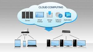 Chart On Cloud Computing Concept Of Cloud Computing Service Stock Footage Video 100 Royalty Free 9978116 Shutterstock