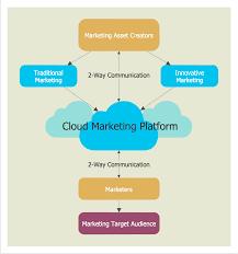 Cloud Computing Examples Cloud Computing Diagrams Solution Conceptdraw Com