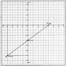 linear equations for two variables