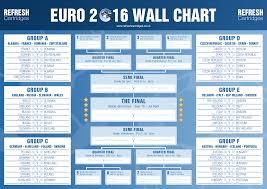 Free Dowloadable Euro 2016 Wall Chart