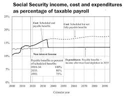 Address The Looming 20 Percent Cut In Social Security Benefits