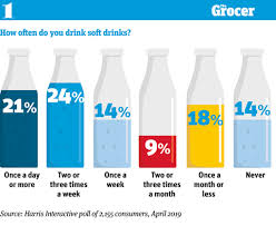 Sugar Content In Drinks Chart Uk Sugar Concerns Cbd And The Rise Of The Treat Mentality 10