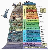 International Chronostratigraphic Chart 2018 Download The International Chronostratigraphic Chart 2018