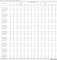 Blood Pressure Chart For Children And Adults Table 4 From Determination Of Blood Pressure Percentiles In