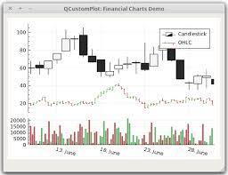 Qt Plotting Widget Qcustomplot Financial Chart Demo