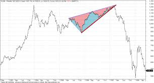 Klci Prints Recurring Chart Pattern Is Third Time Different