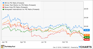 Forget 3m Ge Is A Better Value Stock The Motley Fool