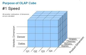 Data Cube What Is The Difference Between A Data Warehouse And Olap Cube