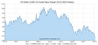 Us Dollar Usd To Israeli New Sheqel Ils Currency Exchange