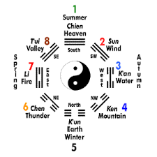 I Ching Chart Eight Trigrams Chart For The I Ching Book Of Changes