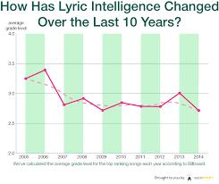 Rock Music Charts 2008 Lyric Intelligence In Popular Music A Ten Year Analysis