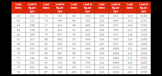 Rim Fitment Chart Tyre Size And Wheel Fitment Guide Tempe Tyres