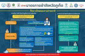 ส่องมาตรการและข้อปฏิบัติ ภูเก็ตแซนด์บ็อกซ์ ก่อนดีเดย์ 1 ก.ค.นี้ | Thaiger  ข่าวไทย