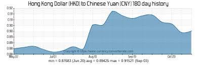 5000 Hkd To Cny Convert 5000 Hong Kong Dollar To Chinese