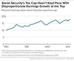 Social Would Options Budget Shortfall Close On Center And Priorities Security Help Policy Revenue