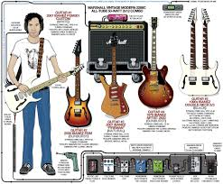 a detailed gear diagram of paul gilbert s stage setup that traces a detailed gear diagram of paul gilbert s stage setup that traces the signal flow of the