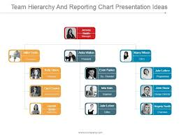 Net Framework Hierarchy Chart Team Hierarchy And Reporting Chart Presentation Ideas
