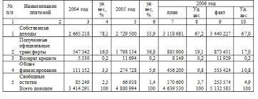 Источники финансирования местного бюджета Дипломные  Источник