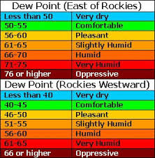 dew point chart kdlt weather blog may 2009