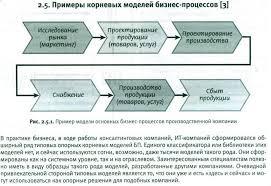 Контрольная работа по дисциплине Моделирование бизнес процессов  10 Привязать представленную организационную структуру компании к типологии бизнес процессов 11