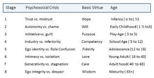 Journal 3 Erik Eriksons Stages Of Psychosocial Development