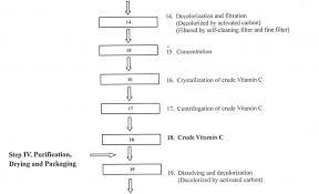 Vitamin C L Ascorbic Acid