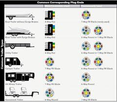 best wiring diagram for 7 blade trailer plug diagrams 5 wire light connector 6 incredible in for 7 blade trailer wiring diagram