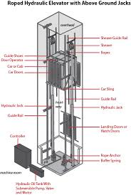 similiar hydraulic elevator parts diagram keywords hydraulic elevator diagram imk on hydraulic elevator diagram